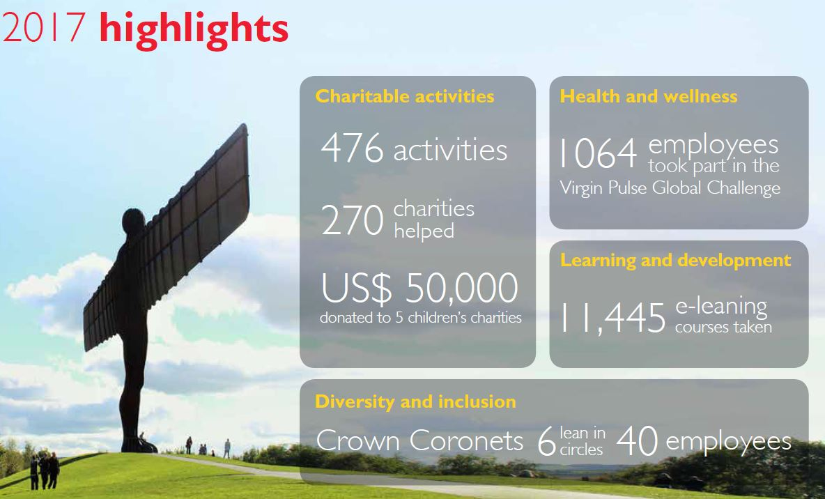 2017 CSR highlights